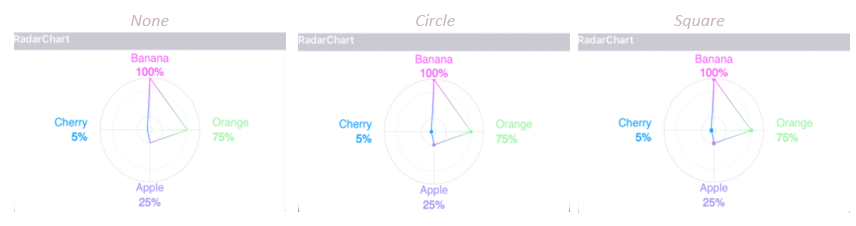 Getting started with charts in Xamarin Forms – AskXammy