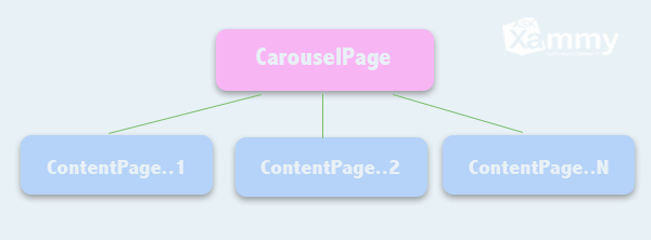 A simple way to create a carousel in Xamarin Forms – AskXammy